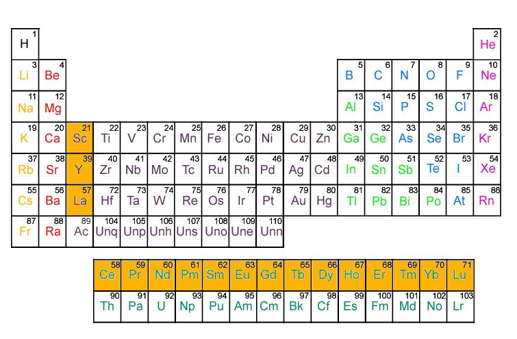 Tierras raras ecyt ar smbolos qumicos etimologa y aplicaciones principales urtaz Image collections