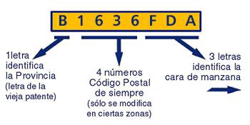 Ecyt-ar - Argentino Código Postal