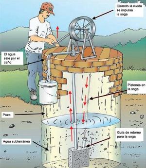 Bomba de agua a soga ecyt ar for Bomba de agua para pozo